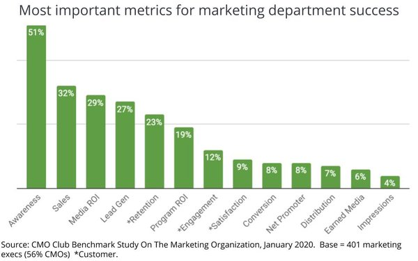 Table describes typical ROI success for a marketing agency.